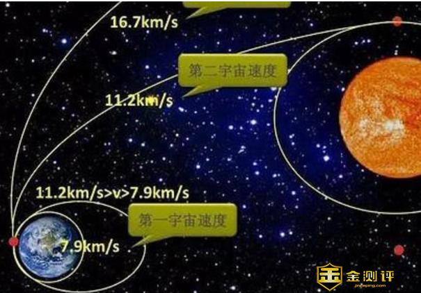 相信很多人对于第一宇宙并不是特别熟悉,今天,我们一起来看一下,第一宇宙速度是什么?第一宇宙速度是多少?月球第一宇宙速度多少?  第一宇宙速度是什么?第一宇宙速度是多少?  第一宇宙速度是宇宙速度的一级,物体具有7.9千米/秒的速度时,就和地心引力平衡,环绕地球运行,不再落回地面,这个速度叫做第一宇宙速度。也叫环绕速度。  第一宇宙速度是7.9千米/秒,而光速为300000千米/秒,所以相对于光速来说,第一宇宙速度还是很慢的。  月球第一宇宙速度多少?  月球的第一宇宙速度约是1.68km/s.  月球第一宇宙速度的计算方法如下:  G*M*m/r^2 = m*(v^2)/r G引力常数,M被环绕天体质量,m环绕物体质量,r环绕半径,v速度。  得出v^2 = G*M/r,月球半径约1738公里,是地球的3/11。质量约7350亿亿吨,相当于地球质量的1/81。  顾得出月球的第一宇宙速度约是1.68km/s.  第一宇宙速度推导方法  第一宇宙速度的推到方法  第一宇宙速度推导公式就是F=GMm/r=mv/r又这个公式我们可以得出GM=gr  从而解得v=gr,将R地=6.37×10m,g=9.8 m/s代入,并开平方,得v= 7.9 km/s。其中F为两个物体之间的引力,G是万有引力常数,r则是两个物体之间的距离。  mg=mv^2/r,  解得v=√gr,  约是每秒7.9千米  以上就是第一宇宙速度是什么、第一宇宙速度是多少的相关内容,仅供大家参考。